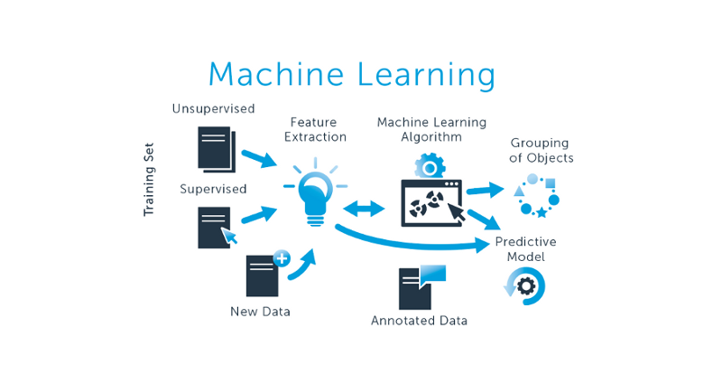 A Beginners Approach to Machine Learning Algorithms ...